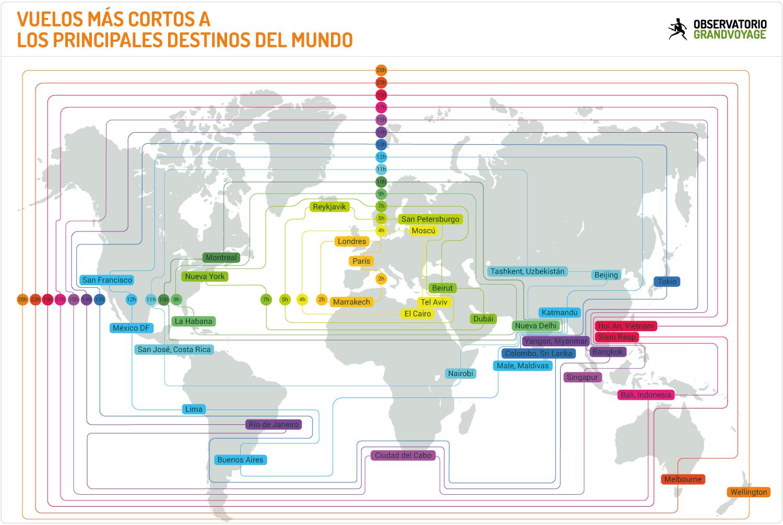 Vuelos más cortos a los principales destinos del mundo